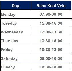Rahukalam Rahukal Inauspicious Period Rahukalam Chart